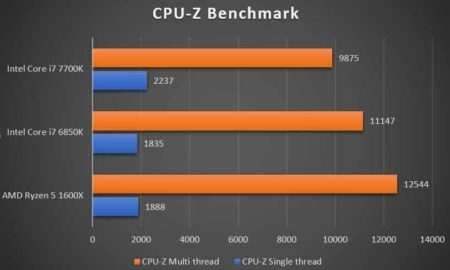 amd rayzen vs intel processor